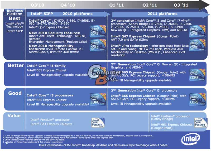 Intel Sandy Bridge remplacera les Core i3, i5, i7
